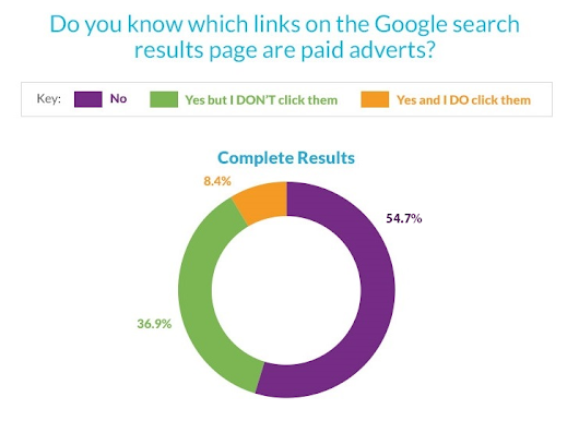 Five most important search marketing news stories of the week | Search Engine Watch