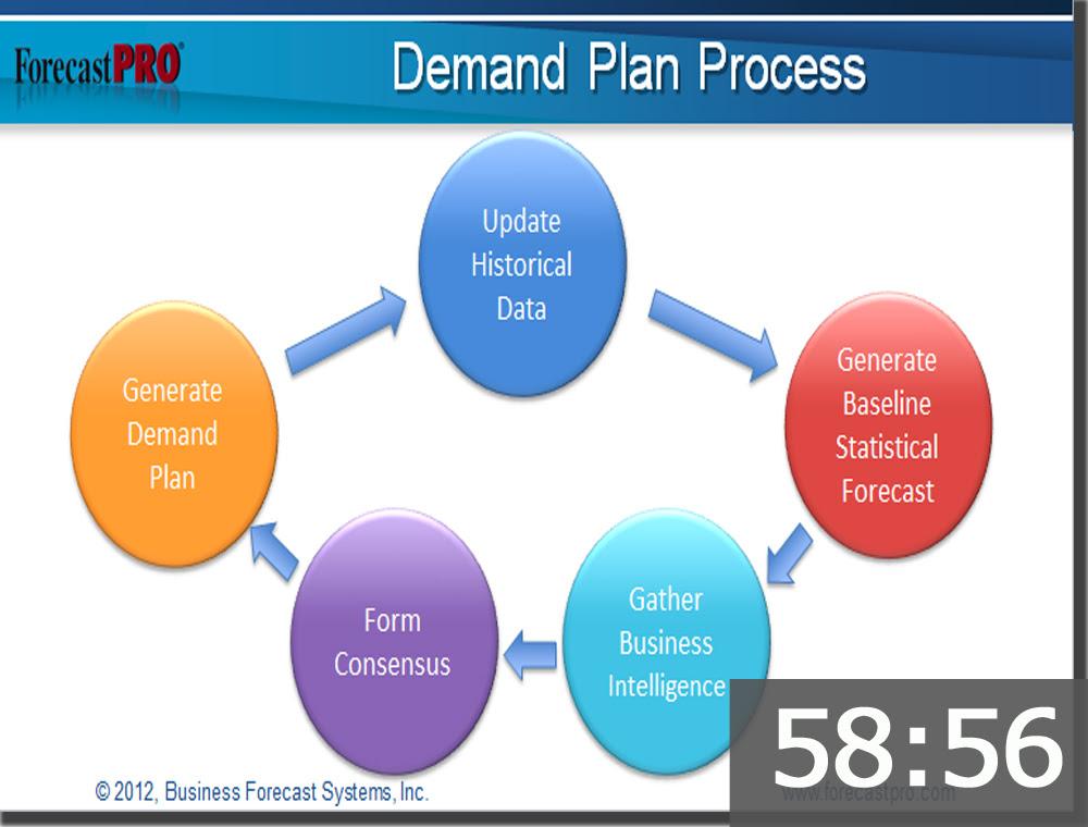 Demand Forecasting Definition In Economics - Quantum Computing