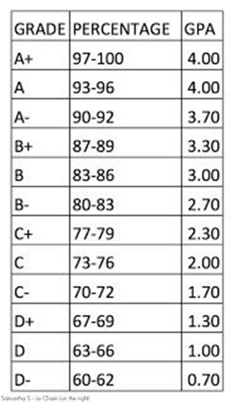 high school grading scale hs high school pinterest  mom charts  student centered