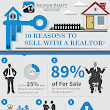 Does Selling Your Home With a Realtor® Net You More Money?