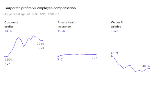 The erosion of worker compensation