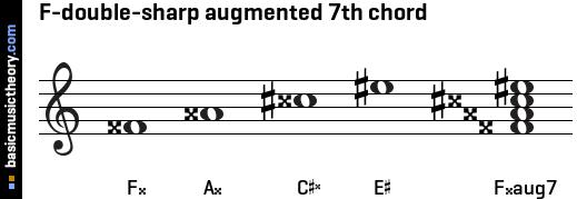 basicmusictheory.com: F-double-sharp augmented 7th chord