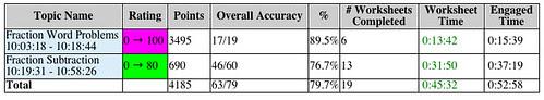 RJP Activity summary2
