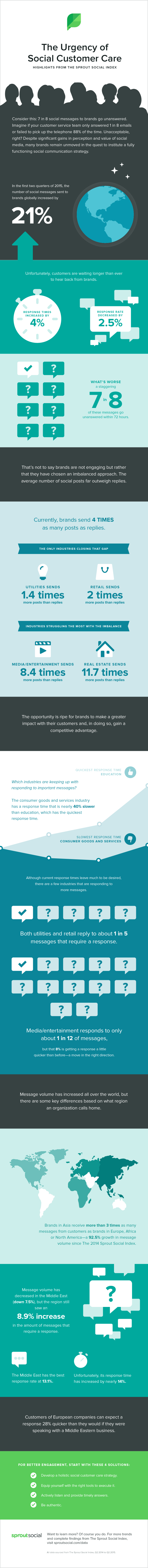 The Urgency Of Social Media Customer Care: Highlights From The 2015 Sprout Social Index - #infographic