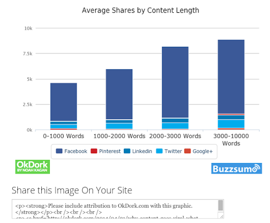 The 5 Types of Content That Attract the Most Backlinks