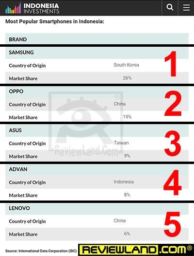 Top 5 Merk Handphone Terlaris Di Dunia Terlaris Di Indonesia Malaysia China India Selama Tahun 2016 Reviewland Com
