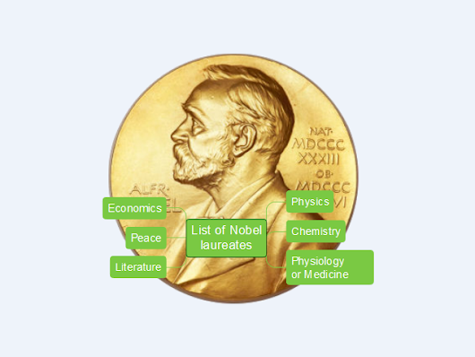 List of Nobel Prize laureates 1901-2014 mind map