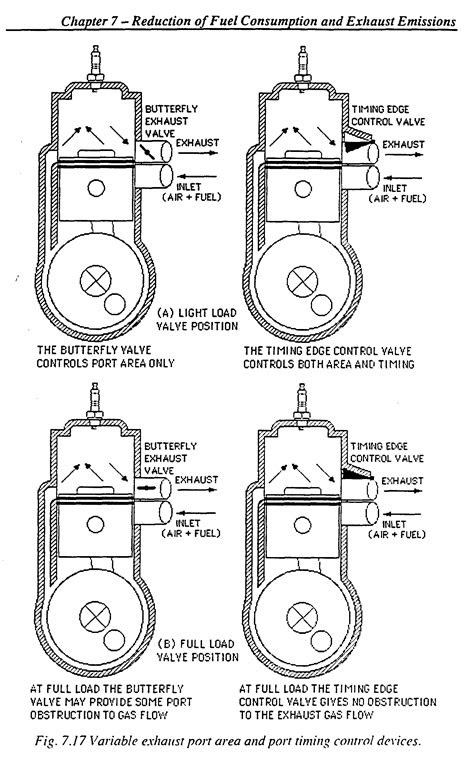 Valve Timing Diagram for Petrol Engine | My Wiring DIagram