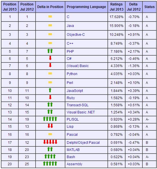 Veja quais são as linguagens de programação mais populares atualmente