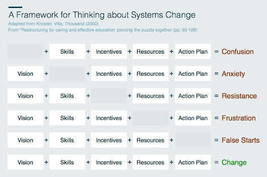 A Framework for Thinking About Systems Change | Building brands to last