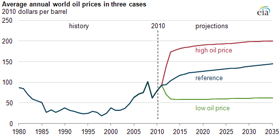 graph of Average annual world oil prices in three cases, as described in the article text