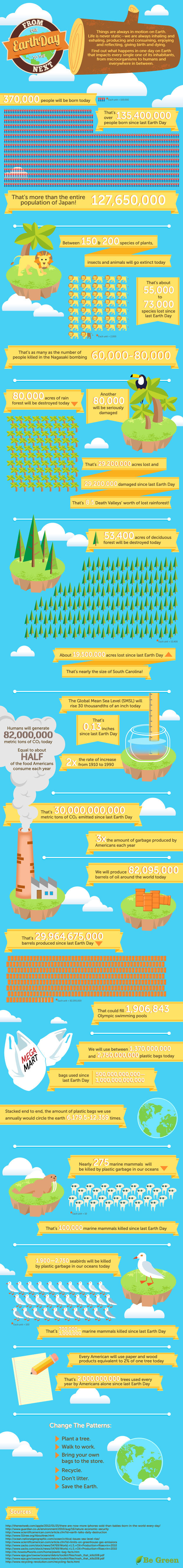 From One Earth Day to the Next - infographic