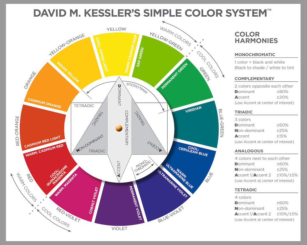 David M Kesslers Simple Color System Color Wheel David M