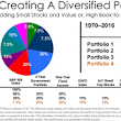 Buy Apple Stock, or Diversify? – Preferred Retirement Options