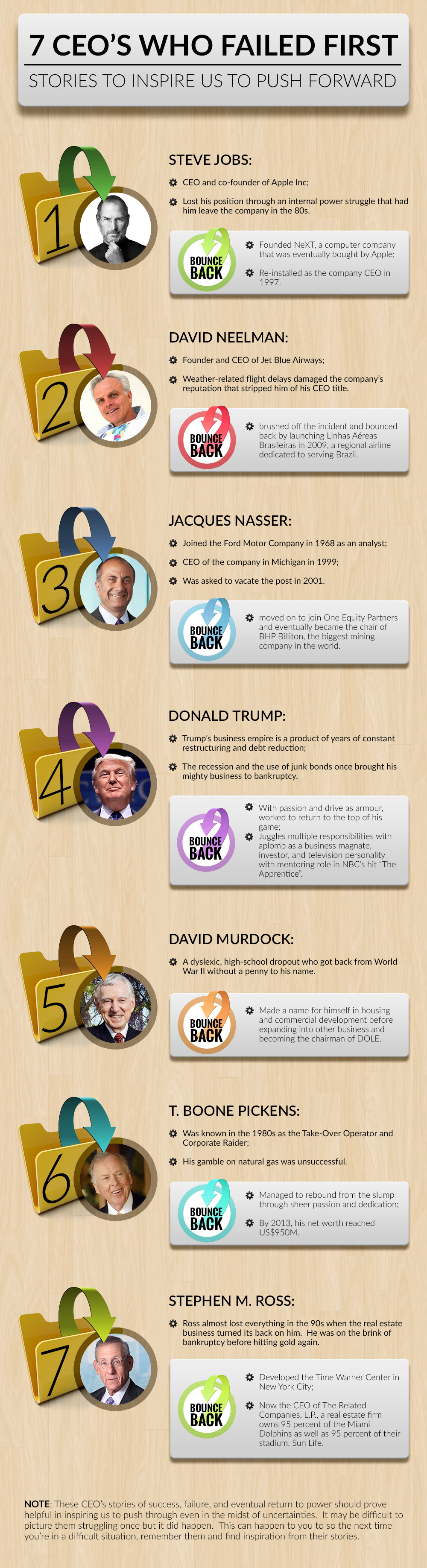 Infographic: 7 CEOs Who Failed First #infographic