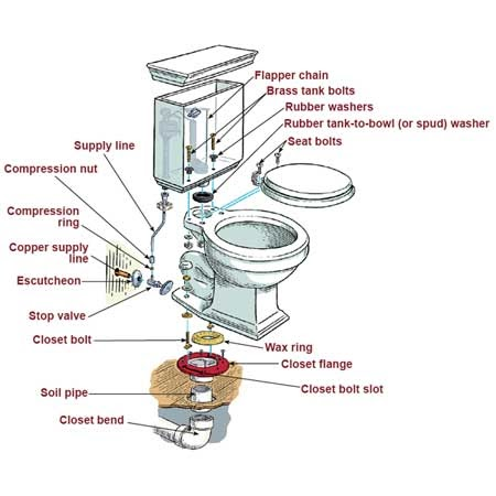Guaranteed Plumbing Danville Ca Danville Plumbing How