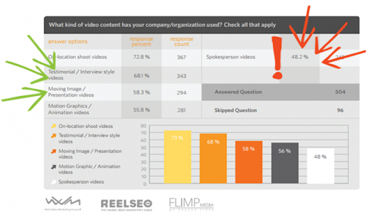 The most effective videos for marketing (Study)