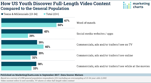 How Teens Find Video Content