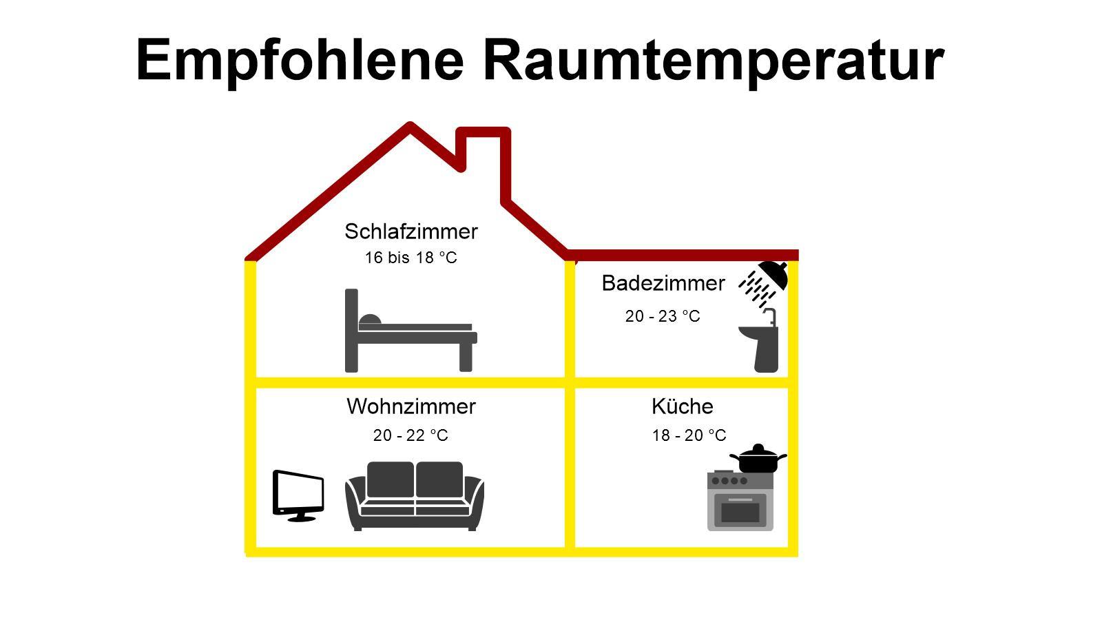 Raumtemperatur Schlafzimmer