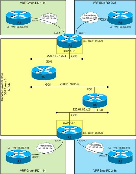 Basic MPLS with VRF, RD, and BGP VPNv4