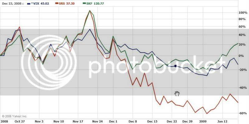 vix charts