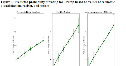 Study: racism and sexism predict support for Trump much more than economic dissatisfaction