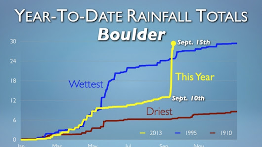 This graph of Boulder's year-to-date rainfall is just staggering