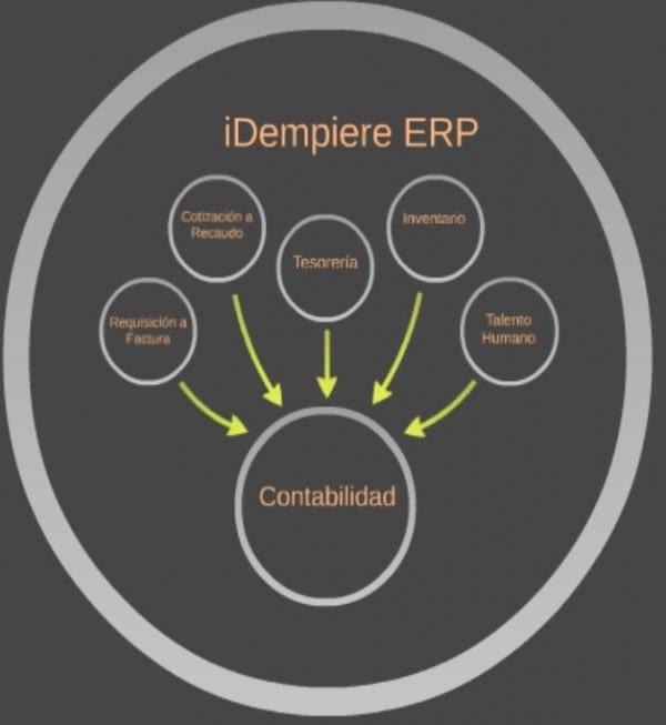 Idempiere ERP