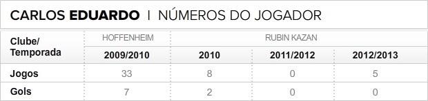 Info_Numeros_CARLOS-EDUARDO (Foto: infoesporte)