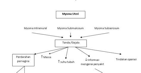 askep  pasien  myoma uteri link kesehatan