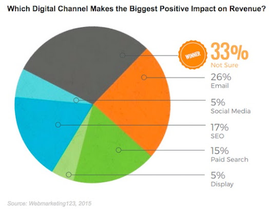 Email Marketing Provides the Biggest Positive Impact on Revenue