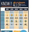 Know Your Aluminum Alloy: Fast Facts Infographic - Taber Extrusions
