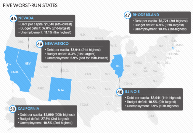 ii-usatoday-five-worst-run-states