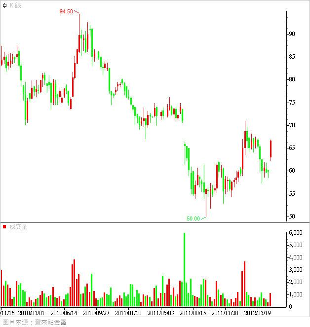 6605_股價週線圖