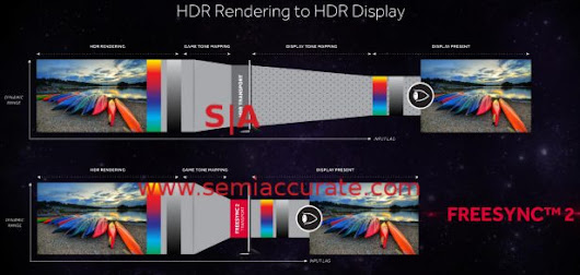 AMD's Freesync 2 changes the display game - SemiAccurate