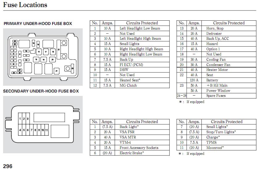 [DIAGRAM_1CA]  Honda Hrv Tail Light Fuse - Honda HRV | 2015 Honda Pilot Fuse Box Location |  | Honda HRV - blogger