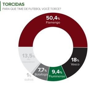 Quantidade de torcedores por Escolaridade.