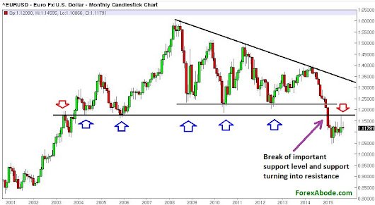 15 years of EUR/USD in a Nut & Shell - Expect Further Decline - ForexAbode.com