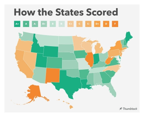 Thumbtack Releases Annual Small Business Friendliness Survey: Ranking All 50 States and 80 Cities