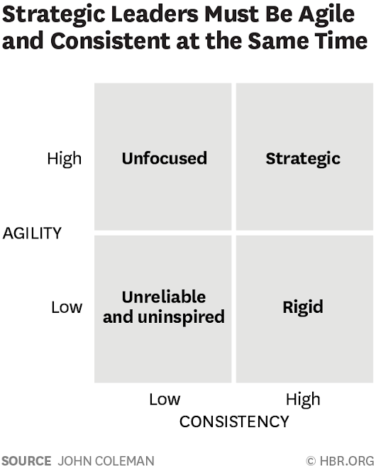 The Best Strategic Leaders Balance Agility and Consistency