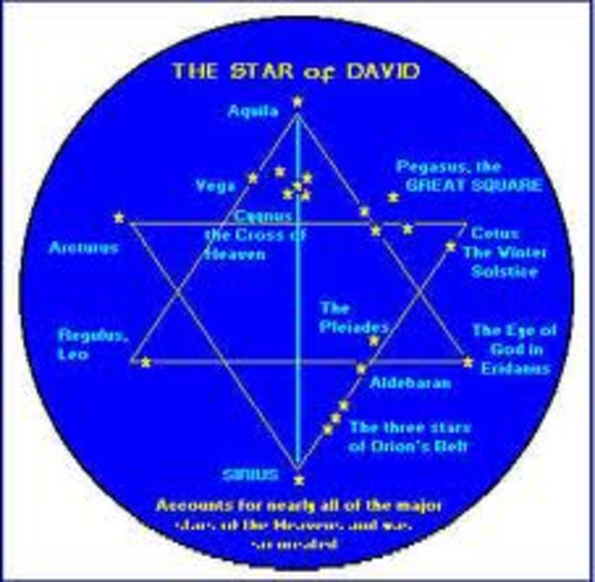 6 pointed star with the 7th being the middle. The 12 constellations with 13 in the middle, the Octagon 8 with the 9th in the middle.  Celestial alignments form shapes and numbers, which become symbolic logos in culture, corporations, and religion.