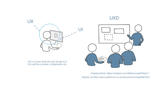 UI need to talk**: An attempt to clear up UX and UXD confusion. Or maybe make it worse.