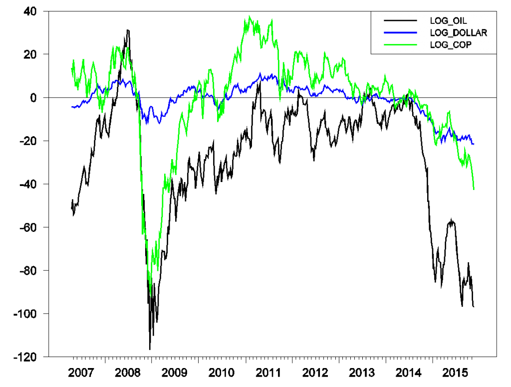 Price of West Texas Intermediate (black), copper (green), and inverse of trade-weighted value of the dollar (blue), end of week values April 20, 2007 to November 20, 2015.  Graph plots 100 times the difference between the natural logarithm at the indicated date and the natural logarithm on June 27, 2014.  A value for the blue series below zero means that the dollar was worth more on that date than it had been on June 27, 2014.