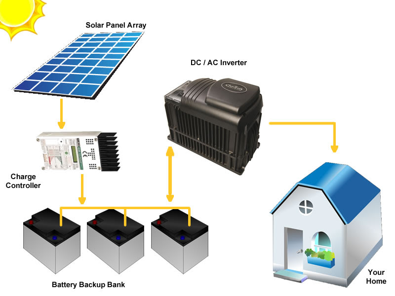 Emergency Solar Backup Power