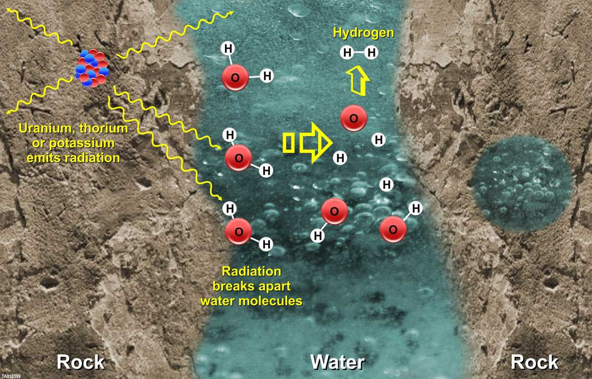 model of a natural water-cracking process called radiolysis