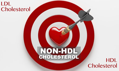 Remnant Cholesterol and non-HDL – What's that? Why bother?