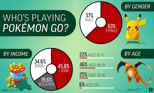 "Forbes Games auf Twitter: ""More women than men are playing 'Pokémon GO'--by a lot:  """
