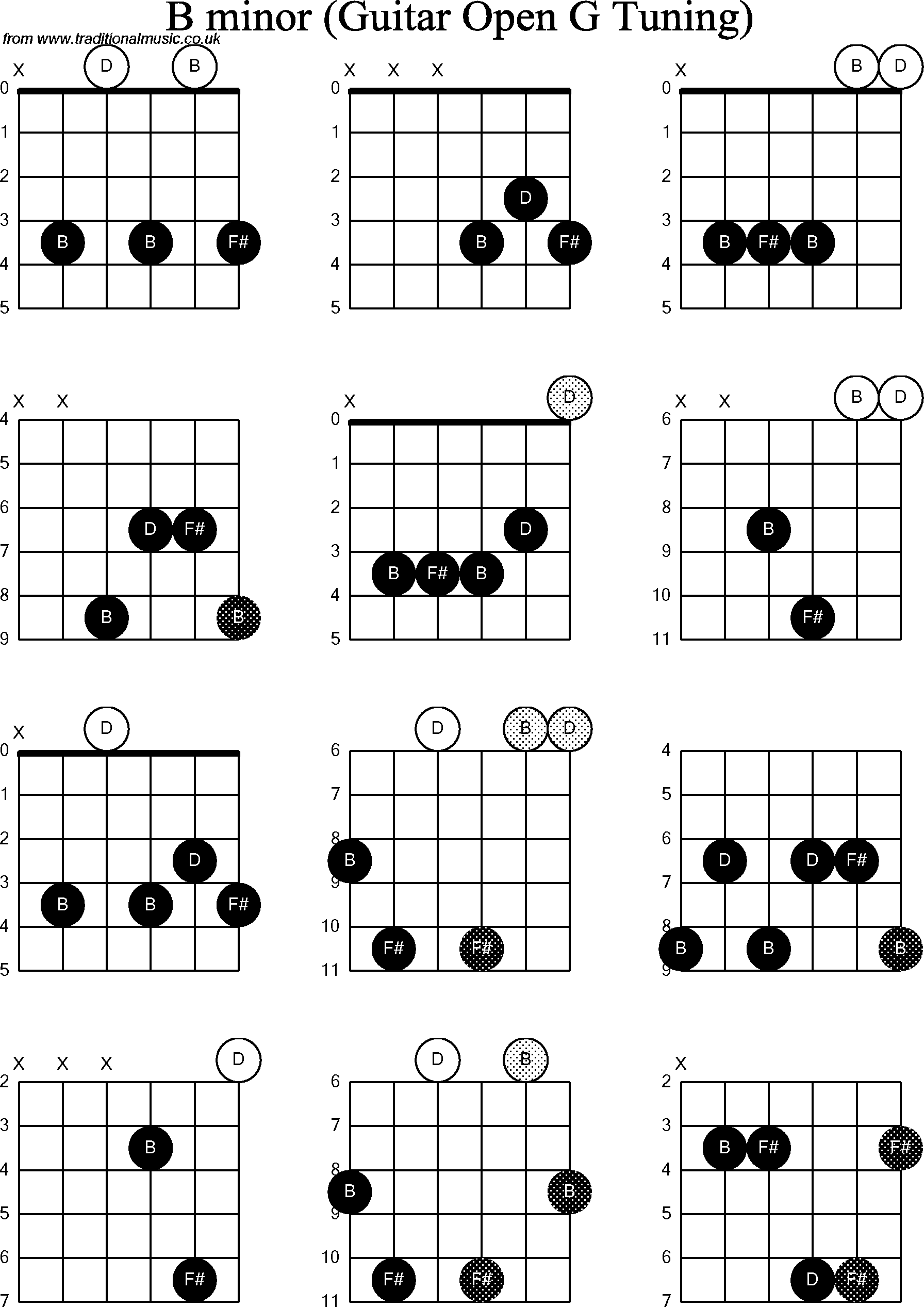 Bm Guitar Chord Alternative Gallery Basic Guitar Chords Finger