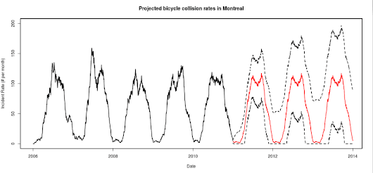 Time-series forecasting: Bike Accidents