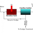 Water Chemistry | Water Treatment | Water Recycling - Blog